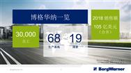 知名汽車零部件供應商博格華納將攜旗下重磅產品亮相AUTO TECH2019 國際汽車技術展