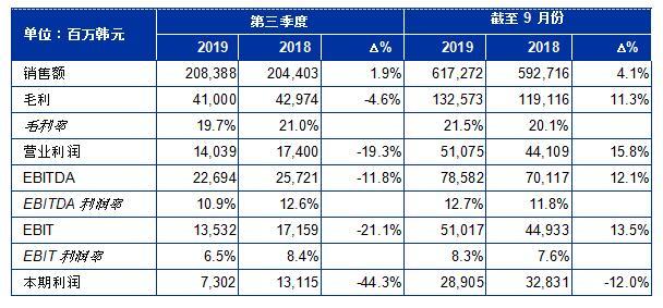 SONGWON产业集团发布2019年第3 季度财务业绩报告