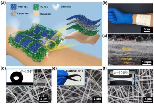 東華大學俞建勇院士、丁彬研究員《AFM》:全纖維結構智能電子皮膚