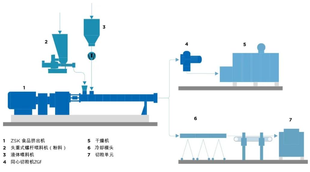 科倍隆推出用于植物基蛋白加工的多功能�O�ZSK食品�D出�C